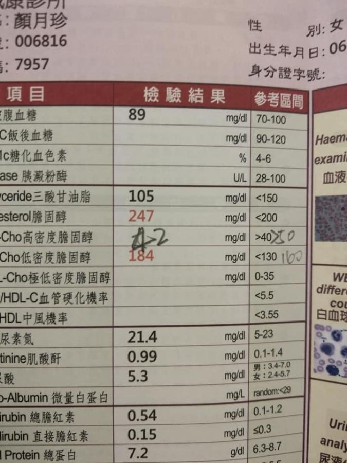 天啊!低密度膽固醇太高,醫生叫我吃藥..(附照)